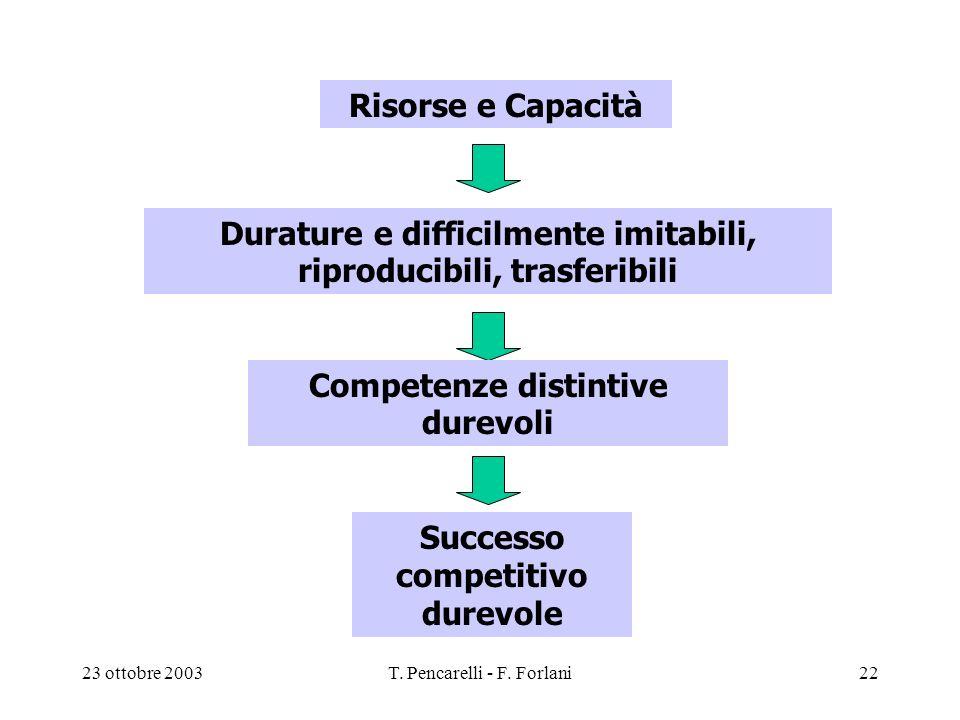 23 ottobre 2003T. Pencarelli - F. Forlani22 Risorse e Capacità Durature e difficilmente imitabili, riproducibili, trasferibili Competenze distintive d
