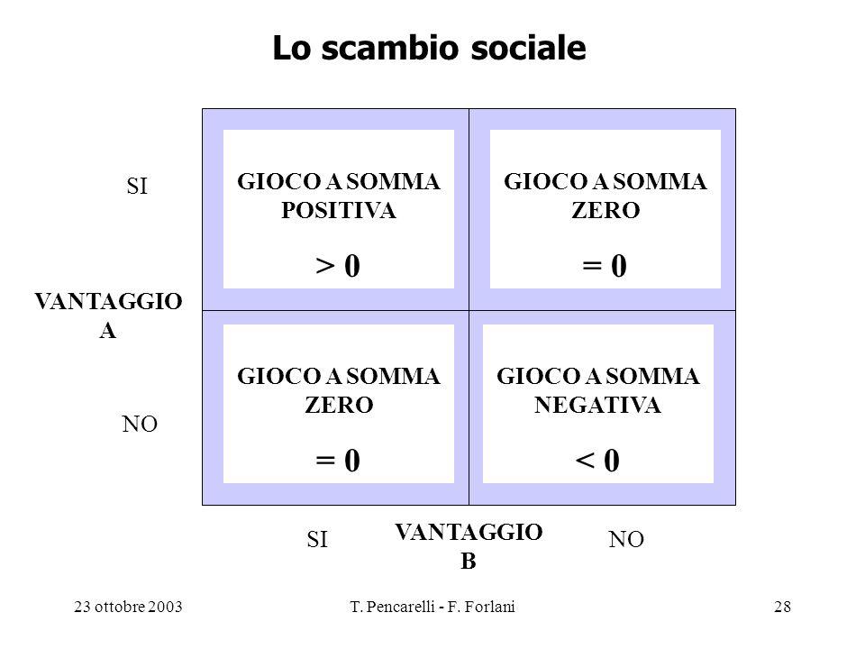 23 ottobre 2003T. Pencarelli - F. Forlani28 Lo scambio sociale GIOCO A SOMMA POSITIVA > 0 VANTAGGIO A VANTAGGIO B SI NO SI GIOCO A SOMMA ZERO = 0 GIOC