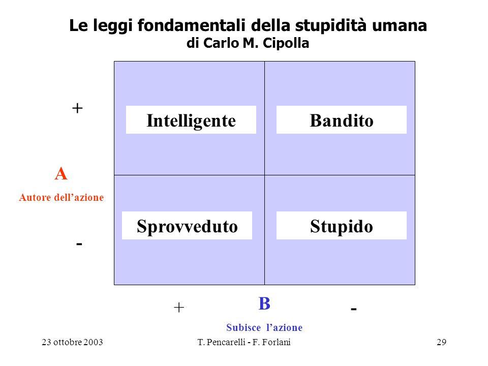 23 ottobre 2003T. Pencarelli - F. Forlani29 Le leggi fondamentali della stupidità umana di Carlo M. Cipolla Intelligente A Autore dellazione B Subisce