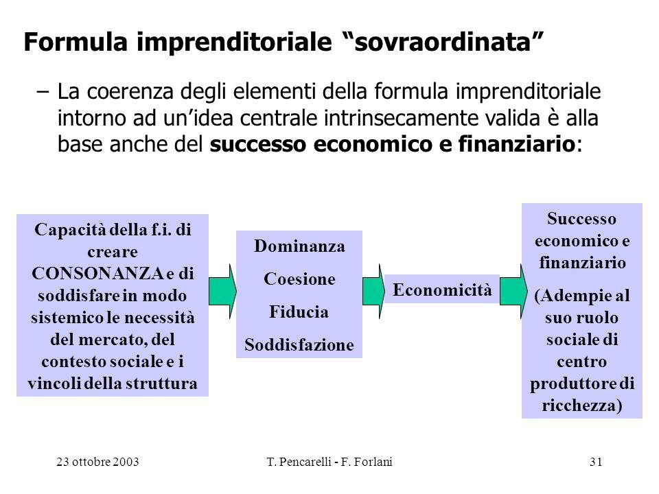 23 ottobre 2003T. Pencarelli - F. Forlani31 Economicità Capacità della f.i. di creare CONSONANZA e di soddisfare in modo sistemico le necessità del me