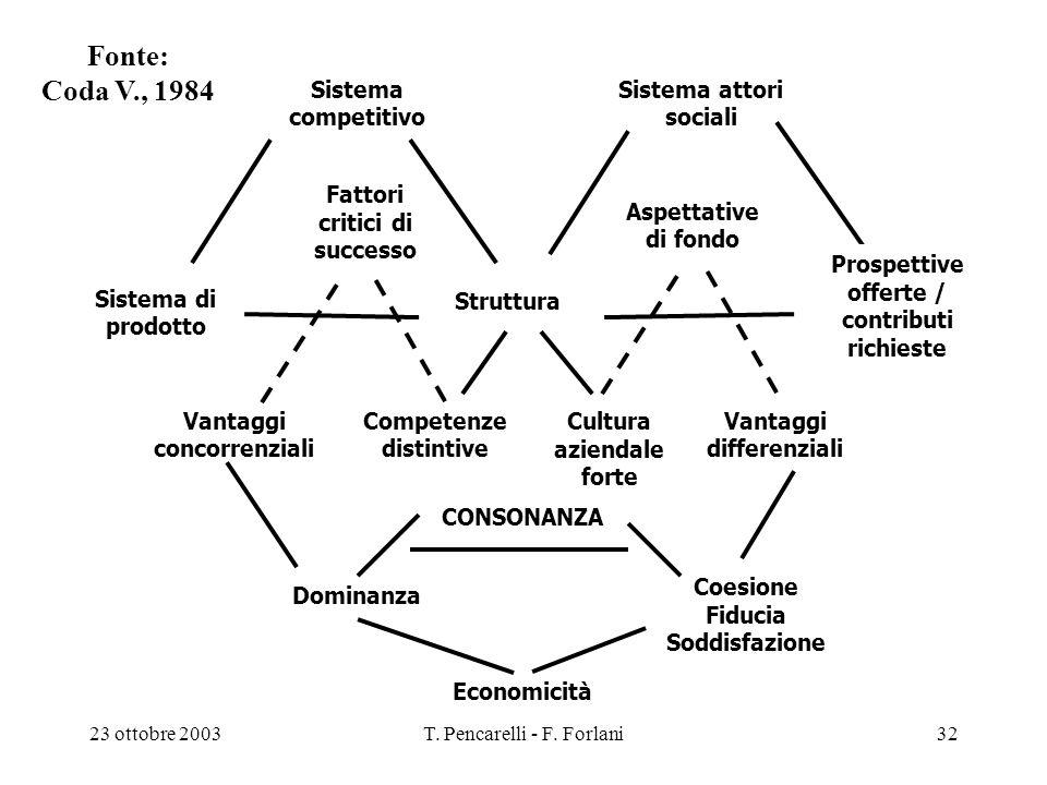 23 ottobre 2003T. Pencarelli - F. Forlani32 Sistema di prodotto Sistema attori sociali Sistema competitivo Struttura Prospettive offerte / contributi