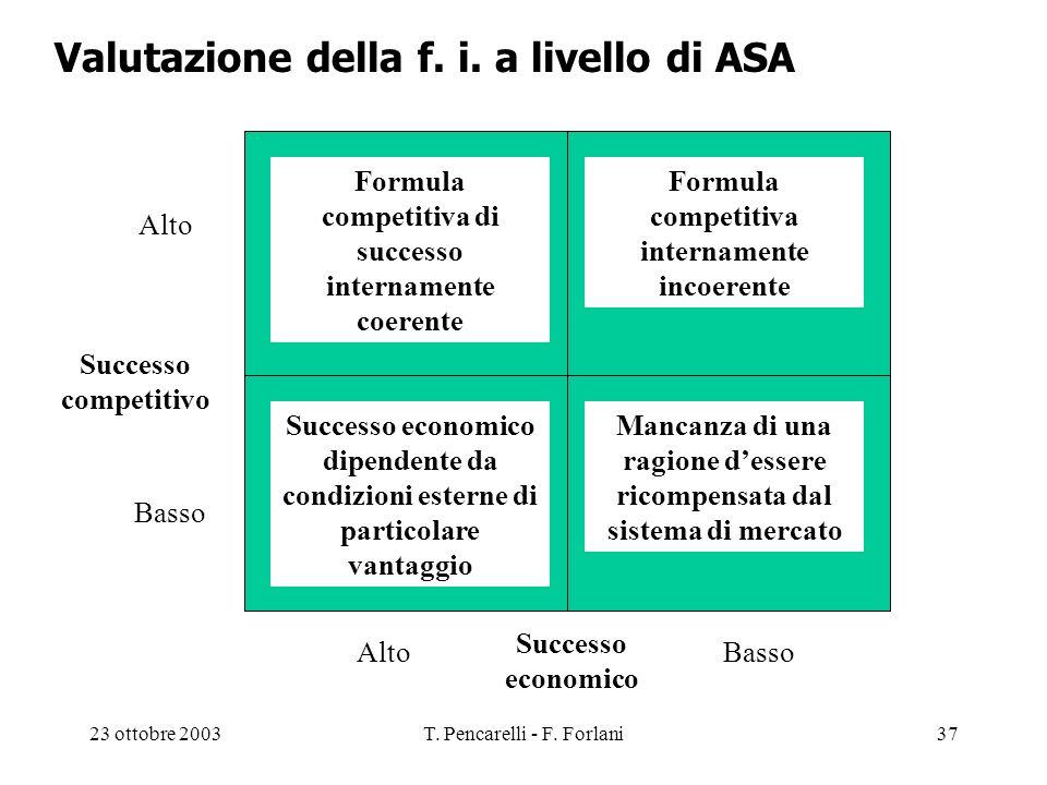 23 ottobre 2003T. Pencarelli - F. Forlani37 Valutazione della f. i. a livello di ASA Formula competitiva di successo internamente coerente Formula com