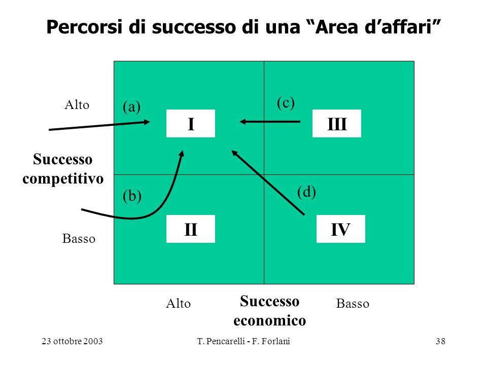 23 ottobre 2003T. Pencarelli - F. Forlani38 Percorsi di successo di una Area daffari Successo competitivo Successo economico Alto Basso Alto I IVII II