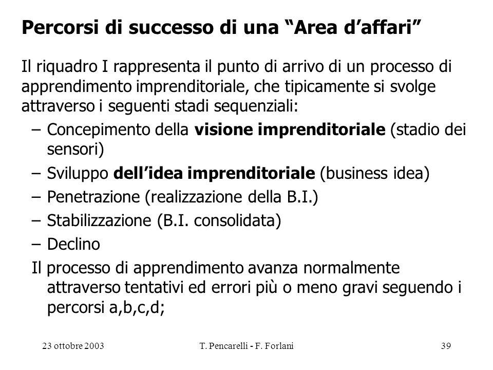23 ottobre 2003T. Pencarelli - F. Forlani39 Percorsi di successo di una Area daffari Il riquadro I rappresenta il punto di arrivo di un processo di ap