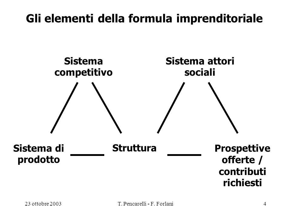 23 ottobre 2003T. Pencarelli - F. Forlani4 Gli elementi della formula imprenditoriale Sistema di prodotto Prospettive offerte / contributi richiesti S