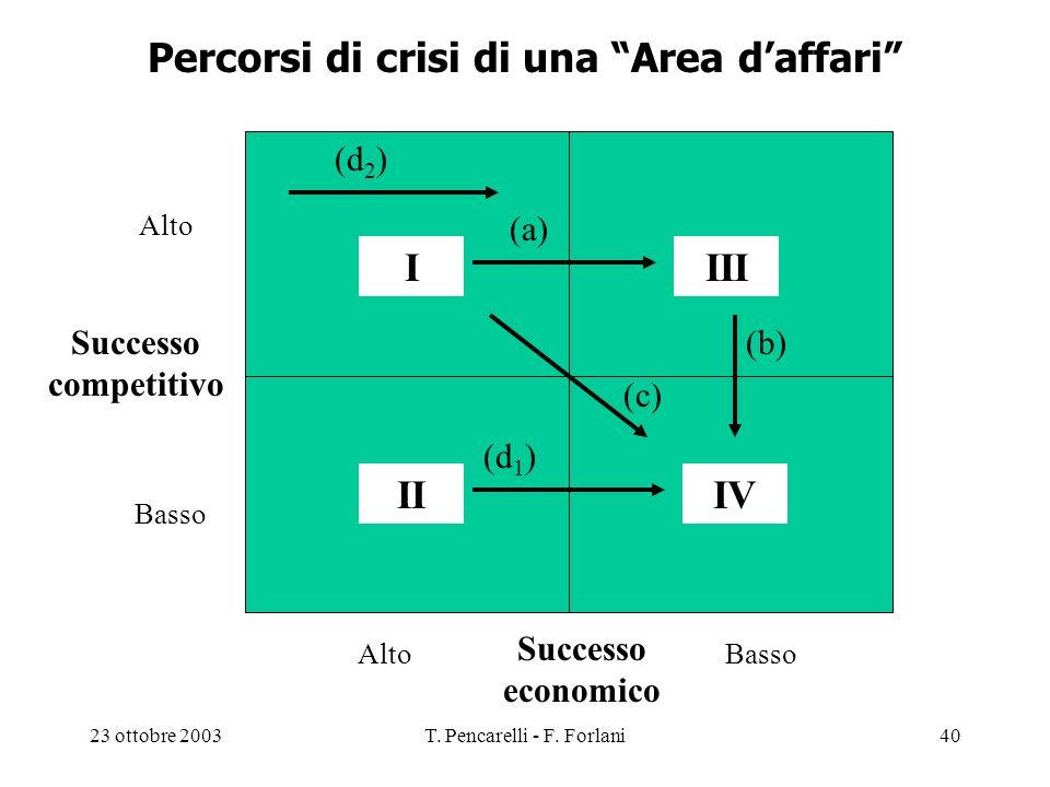 23 ottobre 2003T. Pencarelli - F. Forlani40 Percorsi di crisi di una Area daffari Successo competitivo Successo economico Alto Basso Alto I IVII III (