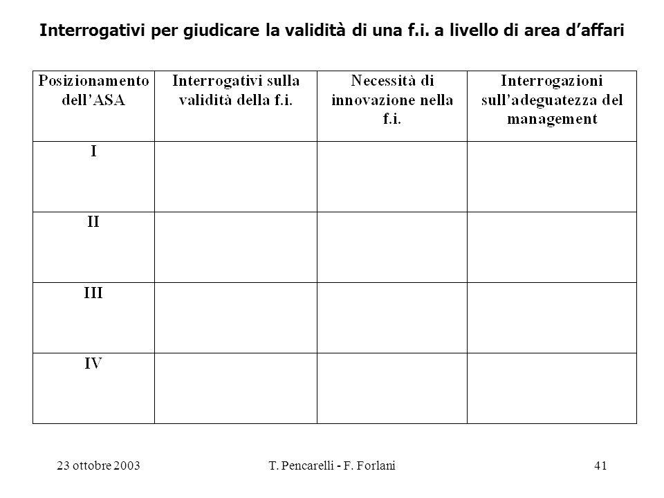 23 ottobre 2003T. Pencarelli - F. Forlani41 Interrogativi per giudicare la validità di una f.i. a livello di area daffari