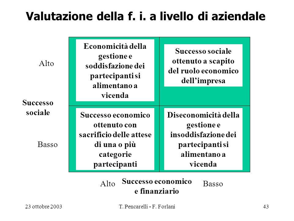 23 ottobre 2003T. Pencarelli - F. Forlani43 Valutazione della f. i. a livello di aziendale Economicità della gestione e soddisfazione dei partecipanti
