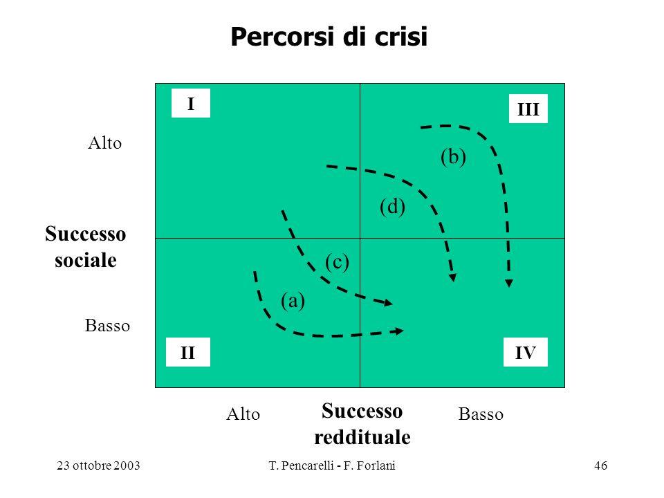 23 ottobre 2003T. Pencarelli - F. Forlani46 Percorsi di crisi I III IIIV Successo sociale Successo reddituale Alto Basso Alto (a) (b) (c) (d)
