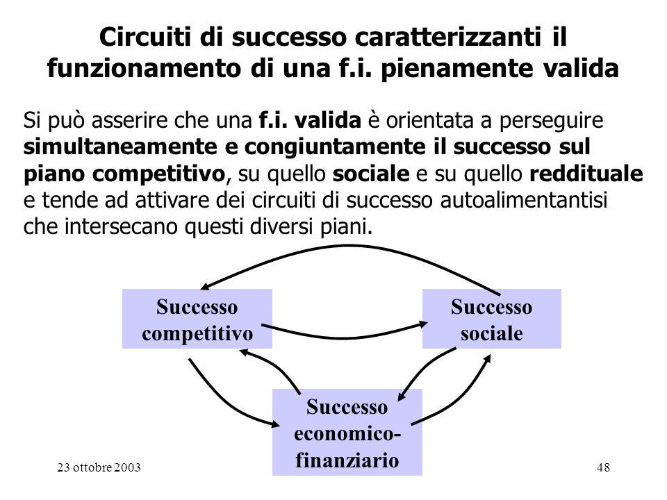 23 ottobre 200348 Circuiti di successo caratterizzanti il funzionamento di una f.i. pienamente valida Si può asserire che una f.i. valida è orientata