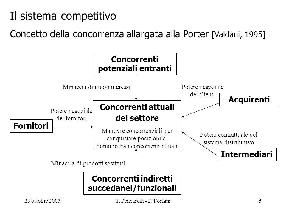 23 ottobre 2003T. Pencarelli - F. Forlani5 Il sistema competitivo Concetto della concorrenza allargata alla Porter [Valdani, 1995] Concorrenti potenzi