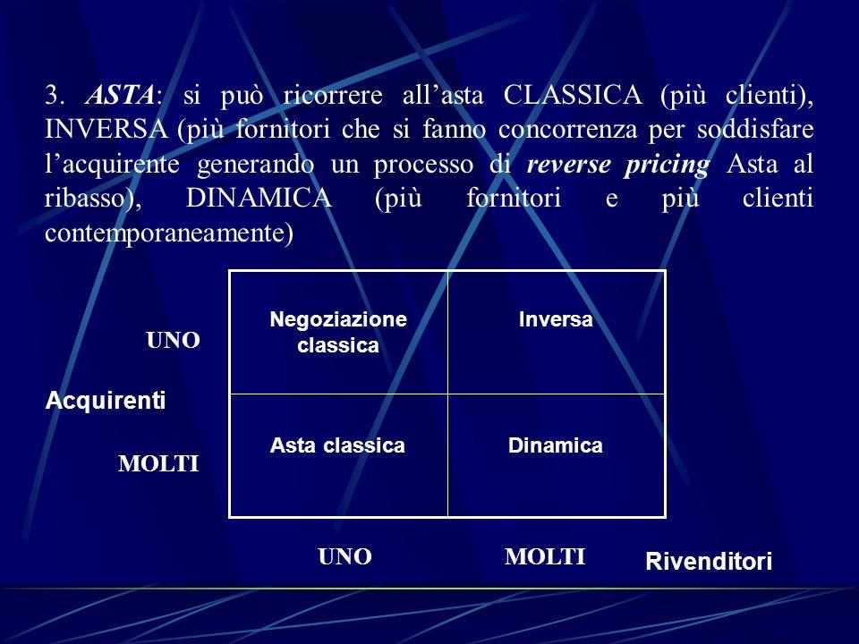 3. ASTA: si può ricorrere allasta CLASSICA (più clienti), INVERSA (più fornitori che si fanno concorrenza per soddisfare lacquirente generando un proc