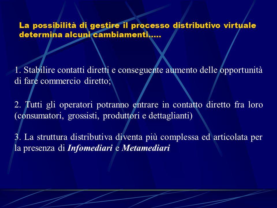 La possibilità di gestire il processo distributivo virtuale determina alcuni cambiamenti….. 1. Stabilire contatti diretti e conseguente aumento delle