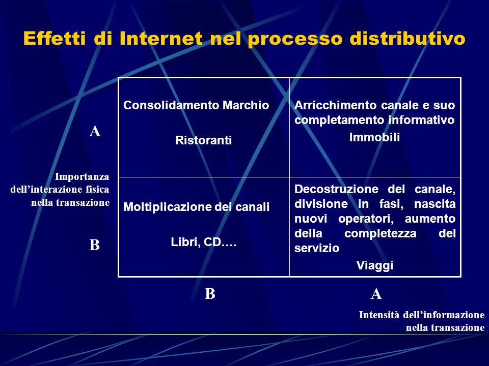 Effetti di Internet nel processo distributivo Importanza dellinterazione fisica nella transazione A B AB Intensità dellinformazione nella transazione