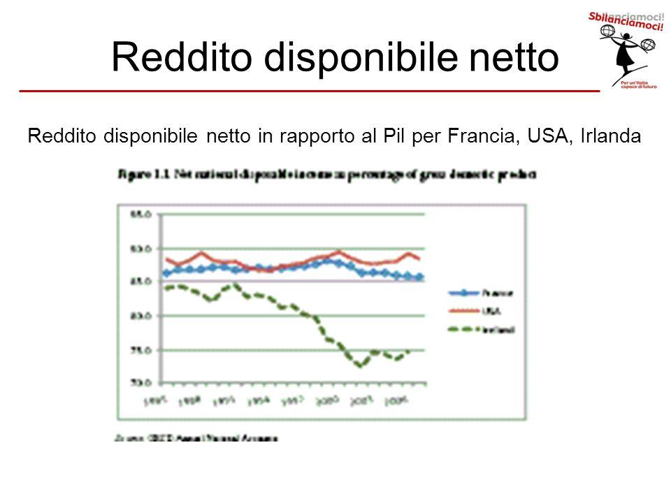 Reddito disponibile netto Reddito disponibile netto in rapporto al Pil per Francia, USA, Irlanda