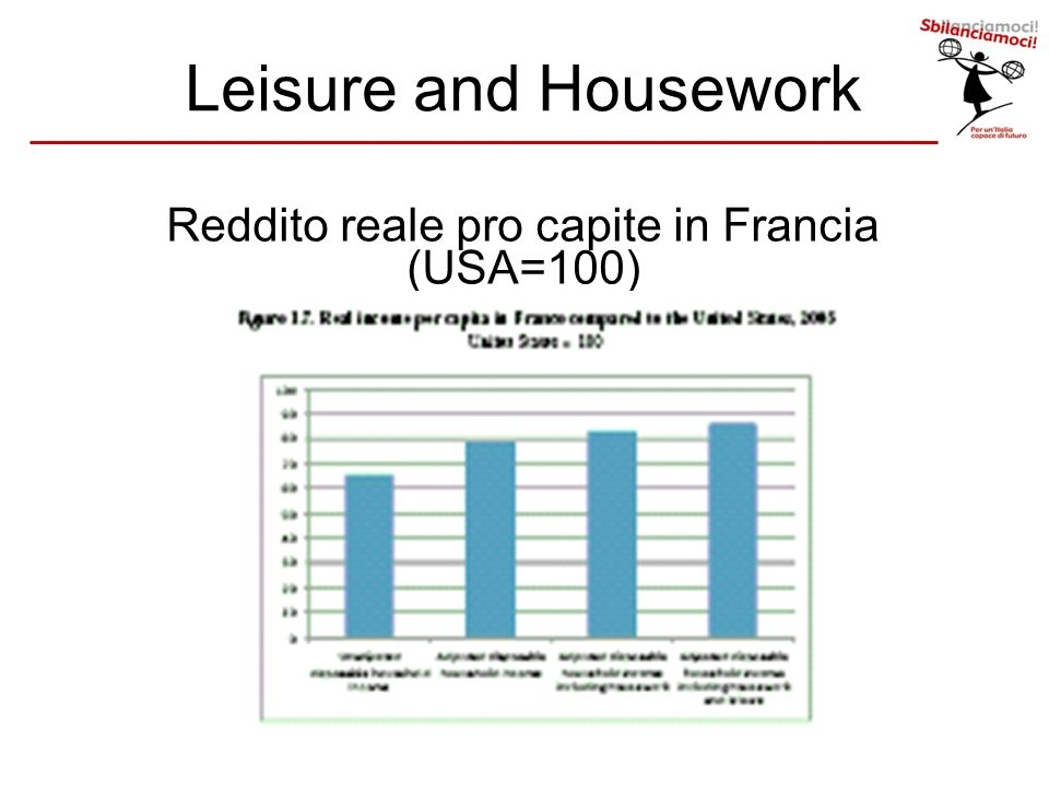 Leisure and Housework Reddito reale pro capite in Francia (USA=100)
