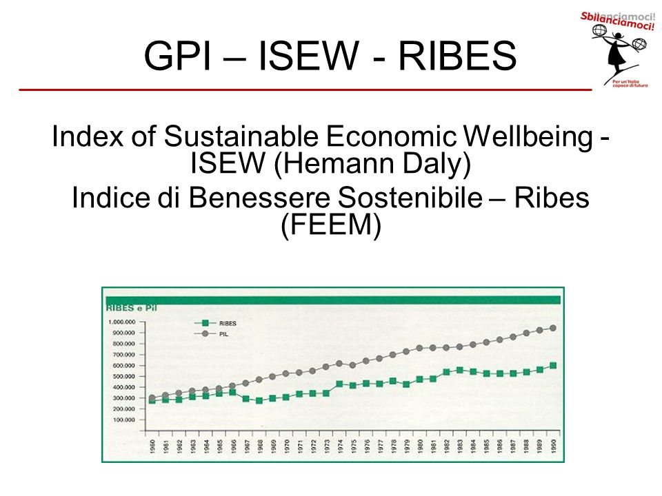 GPI – ISEW - RIBES Index of Sustainable Economic Wellbeing - ISEW (Hemann Daly) Indice di Benessere Sostenibile – Ribes (FEEM)