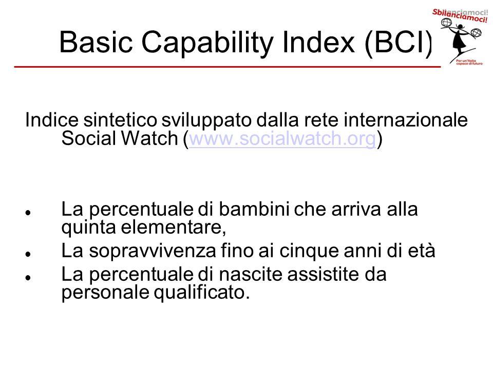 Basic Capability Index (BCI) Indice sintetico sviluppato dalla rete internazionale Social Watch (www.socialwatch.org)www.socialwatch.org La percentual