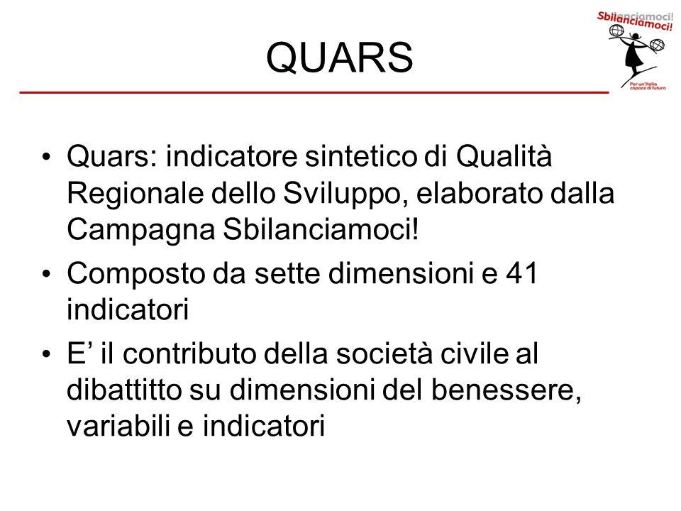 QUARS Quars: indicatore sintetico di Qualità Regionale dello Sviluppo, elaborato dalla Campagna Sbilanciamoci! Composto da sette dimensioni e 41 indic