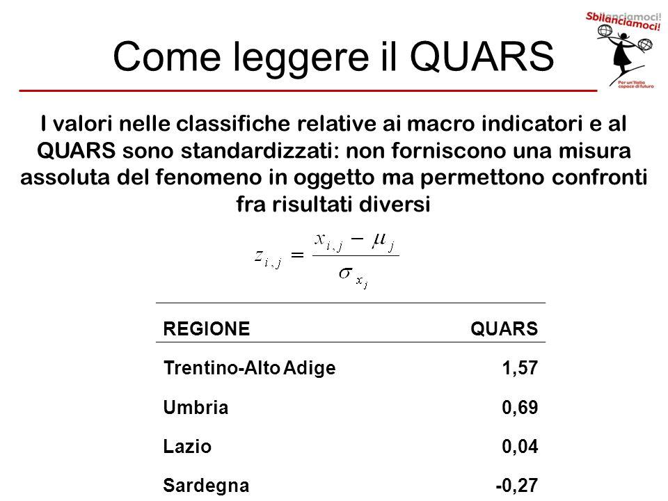 Come leggere il QUARS I valori nelle classifiche relative ai macro indicatori e al QUARS sono standardizzati: non forniscono una misura assoluta del f