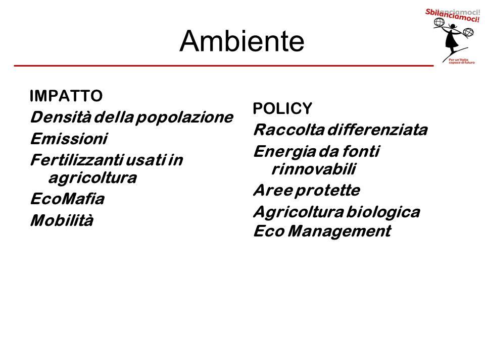 Ambiente IMPATTO Densità della popolazione Emissioni Fertilizzanti usati in agricoltura EcoMafia Mobilità POLICY Raccolta differenziata Energia da fon