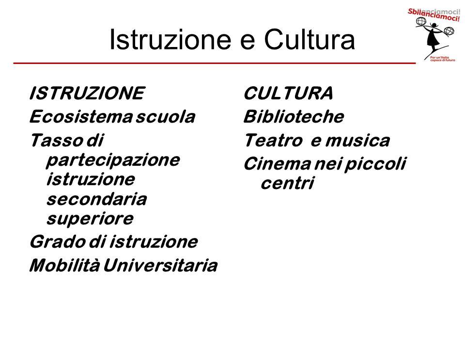 Istruzione e Cultura ISTRUZIONE Ecosistema scuola Tasso di partecipazione istruzione secondaria superiore Grado di istruzione Mobilità Universitaria C