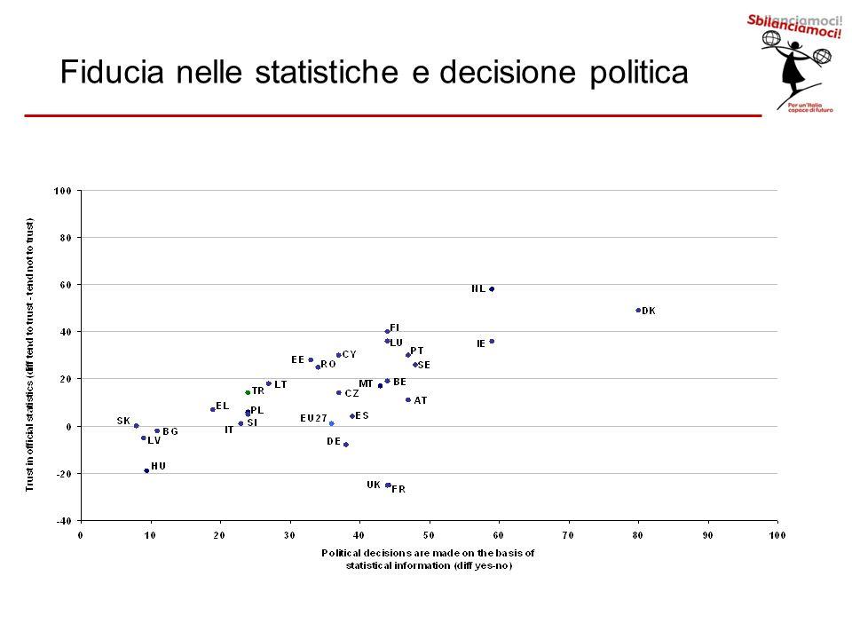 – 69% degli europei crede sia necessario conoscere i principali dati economici –53% degli europei non e` in grado di provare a dire quale sia la crescita del Pil –45% non si fida delle statistiche ufficiali –40% degli americani non ha mai sentito parlare di dati ufficiali del Pil o di fonti di dati Alcuni dati