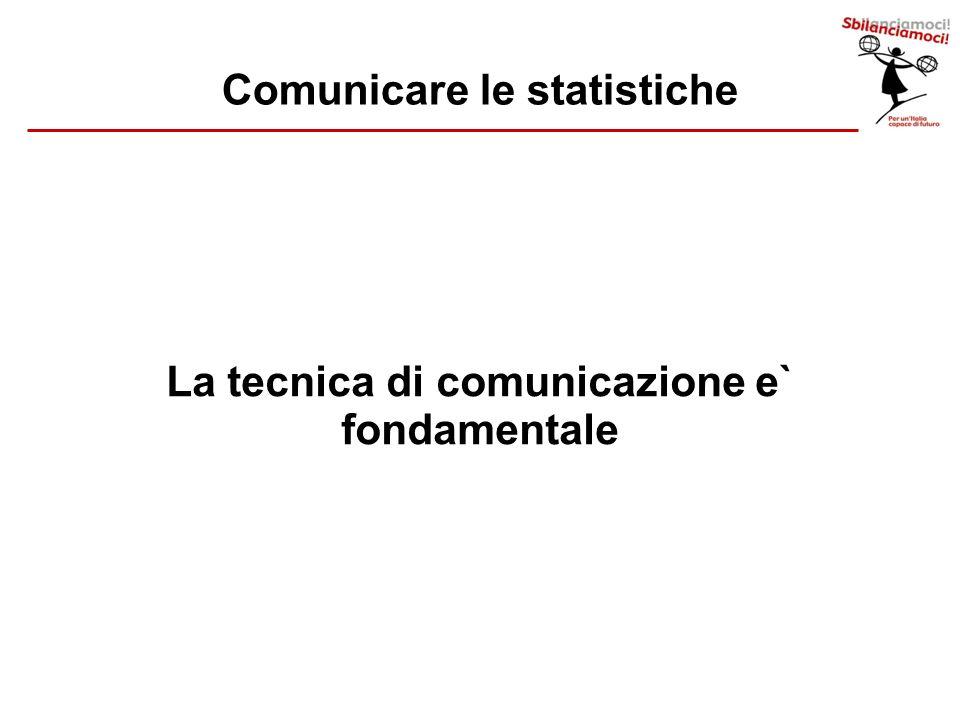 Comunicare le statistiche La tecnica di comunicazione e` fondamentale