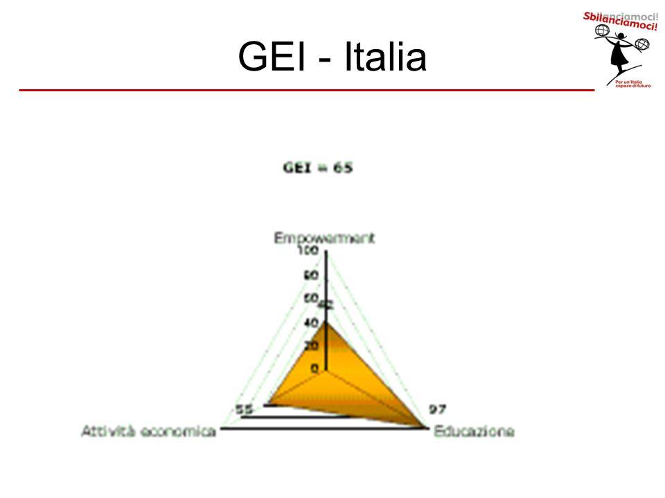 GEI - Italia