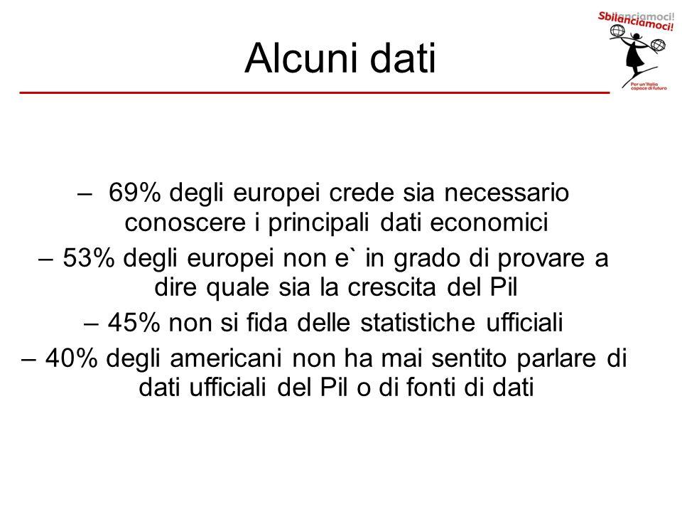 – 69% degli europei crede sia necessario conoscere i principali dati economici –53% degli europei non e` in grado di provare a dire quale sia la cresc