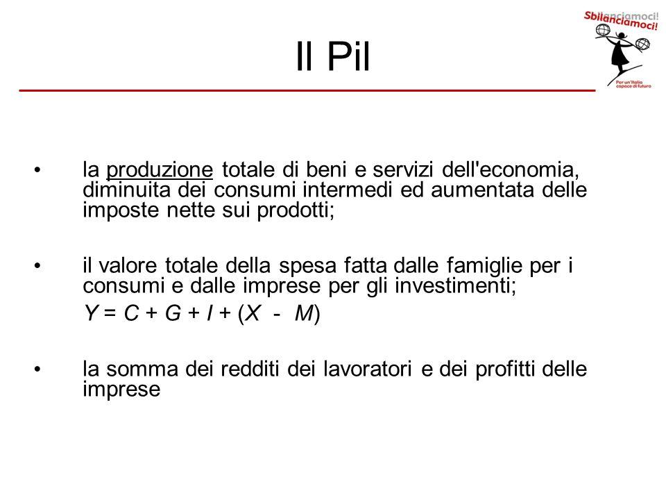 Il Pil la produzione totale di beni e servizi dell'economia, diminuita dei consumi intermedi ed aumentata delle imposte nette sui prodotti; il valore