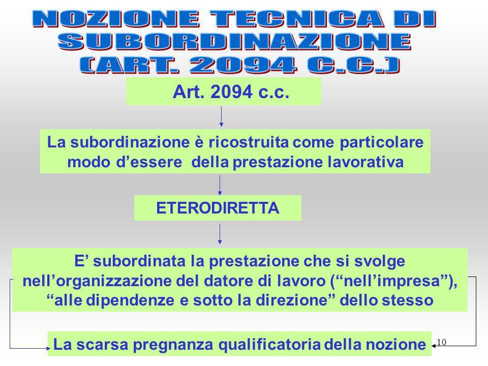 10 Art. 2094 c.c. La subordinazione è ricostruita come particolare modo dessere della prestazione lavorativa E subordinata la prestazione che si svolg