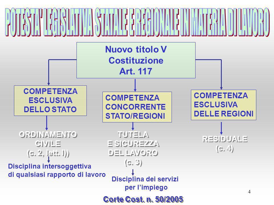 4 Nuovo titolo V Costituzione Art. 117 COMPETENZA ESCLUSIVA DELLO STATO COMPETENZA CONCORRENTE STATO/REGIONI COMPETENZA ESCLUSIVA DELLE REGIONI ORDINA