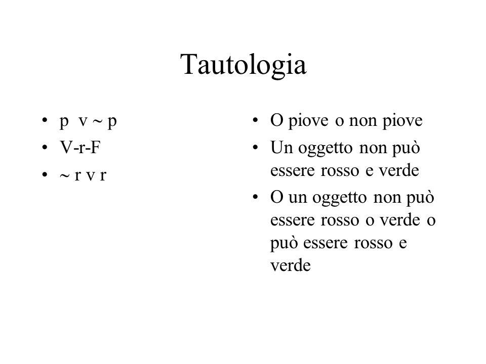 Tautologia p v p V-r-F r v r O piove o non piove Un oggetto non può essere rosso e verde O un oggetto non può essere rosso o verde o può essere rosso