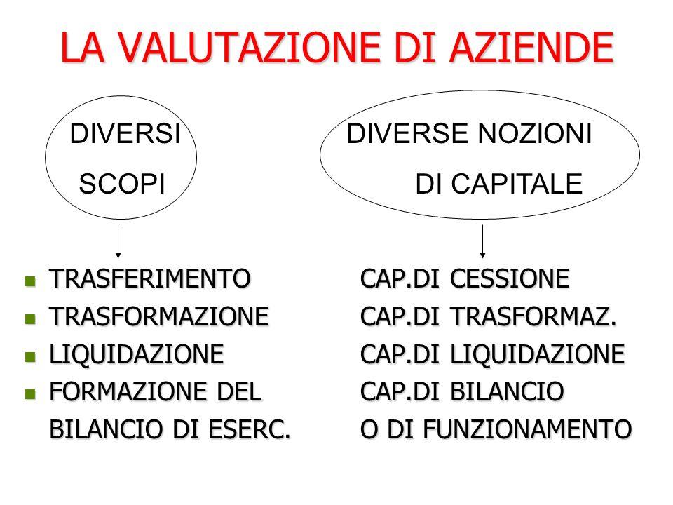 DETERMINAZIONE DEL TASSO DI SCONTO STIMA DI i 2 Regola di Stoccarda Regola di Stoccarda Capital Asset Pricing Model (C.A.P.M.) Capital Asset Pricing Model (C.A.P.M.)