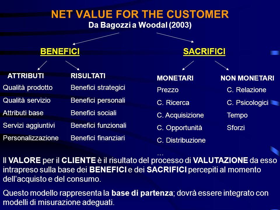 NET VALUE FOR THE CUSTOMER Da Bagozzi a Woodal (2003) BENEFICISACRIFICI ATTRIBUTI Qualità prodotto Qualità servizio Attributi base Servizi aggiuntivi