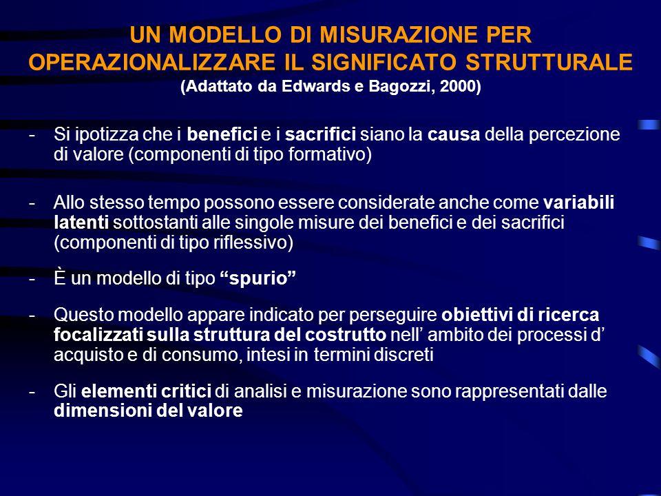 UN MODELLO DI MISURAZIONE PER OPERAZIONALIZZARE IL SIGNIFICATO STRUTTURALE (Adattato da Edwards e Bagozzi, 2000) -Si ipotizza che i benefici e i sacri