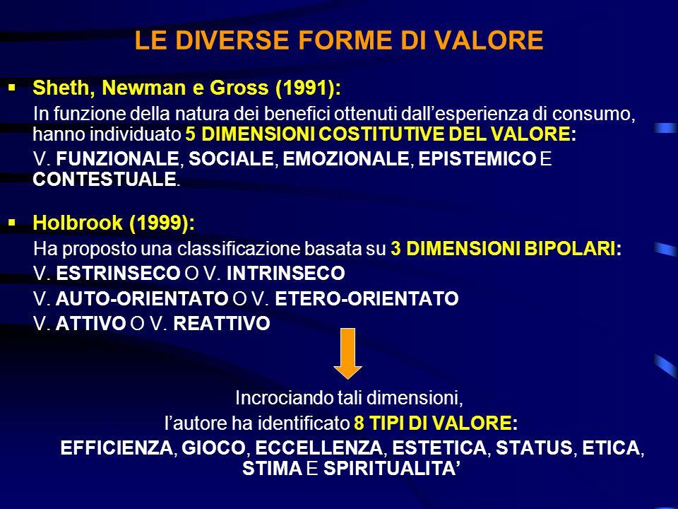 LE DIVERSE FORME DI VALORE Sheth, Newman e Gross (1991): In funzione della natura dei benefici ottenuti dallesperienza di consumo, hanno individuato 5