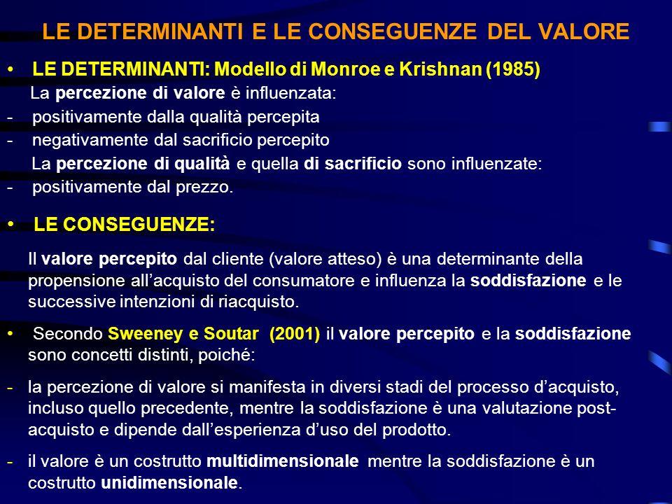 LE DETERMINANTI E LE CONSEGUENZE DEL VALORE LE DETERMINANTI: Modello di Monroe e Krishnan (1985) La percezione di valore è influenzata: -positivamente