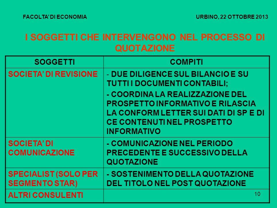 11 I SOGGETTI CHE INTERVENGONO NEL PROCESSO DI QUOTAZIONE FACOLTA DI ECONOMIA URBINO, 22 OTTOBRE 2013 SOGGETTICOMPITI LEGAL ADVISOR- SUPPORTA GLI ASPETTI LEGALI E CONTRATTUALISTICI DELLA QUOTAZIONE; - REALIZZA LA DUE DILIGENCE LEGALE CHE E PARTE INTEGRANTE DEL PROSPETTO INFORMATIVO FISCAL ADVISOR- REALIZZA LA DUE DILIGENCE FISCALE CHE E PARTE INTEGRANTE DEL PROSPETTO INFORMATIVO (DUE DILIGENCE SU QUOTANDA E SUE CONTROLLATE, SUI PERIODI DIMPOSTA ACCERTABILI, SULLE AREE DI RISCHIO DI NATURA TRIBUTARIA)
