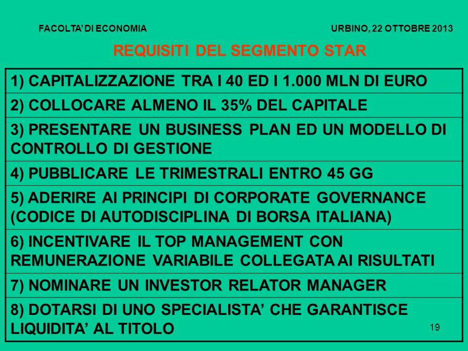 20 IL MERCATO AIM ITALIA MERCATO ALTERNATIVO DEL CAPITALE AIM ITALIA – MERCATO ALTERNATIVO DEL CAPITALE AIM Italia – Mercato Alternativo del Capitale è il mercato di Borsa Italiana dedicato alle piccole e medie imprese italiane ad alto potenziale di crescita.