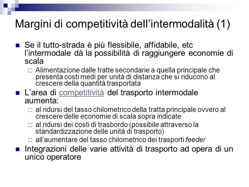 Margini di competitività dellintermodalità (1) Se il tutto-strada è più flessibile, affidabile, etc lintermodale dà la possibilità di raggiungere econ