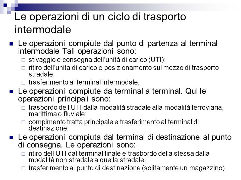 Le operazioni di un ciclo di trasporto intermodale Le operazioni compiute dal punto di partenza al terminal intermodale Tali operazioni sono: stivaggi