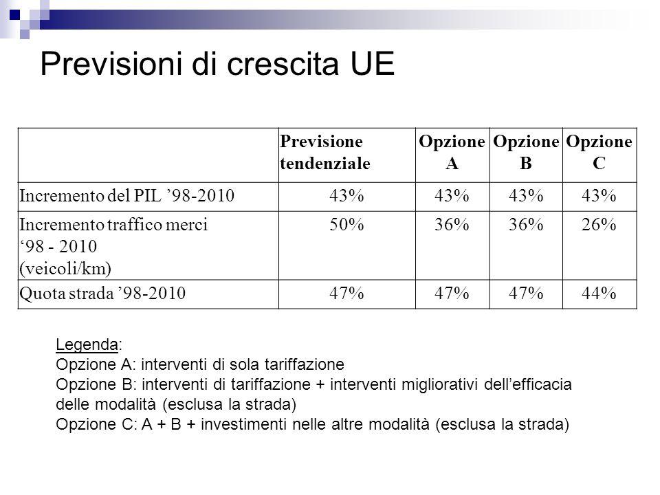Previsioni di crescita UE Previsione tendenziale Opzione A Opzione B Opzione C Incremento del PIL 98-201043% Incremento traffico merci 98 - 2010 (veic