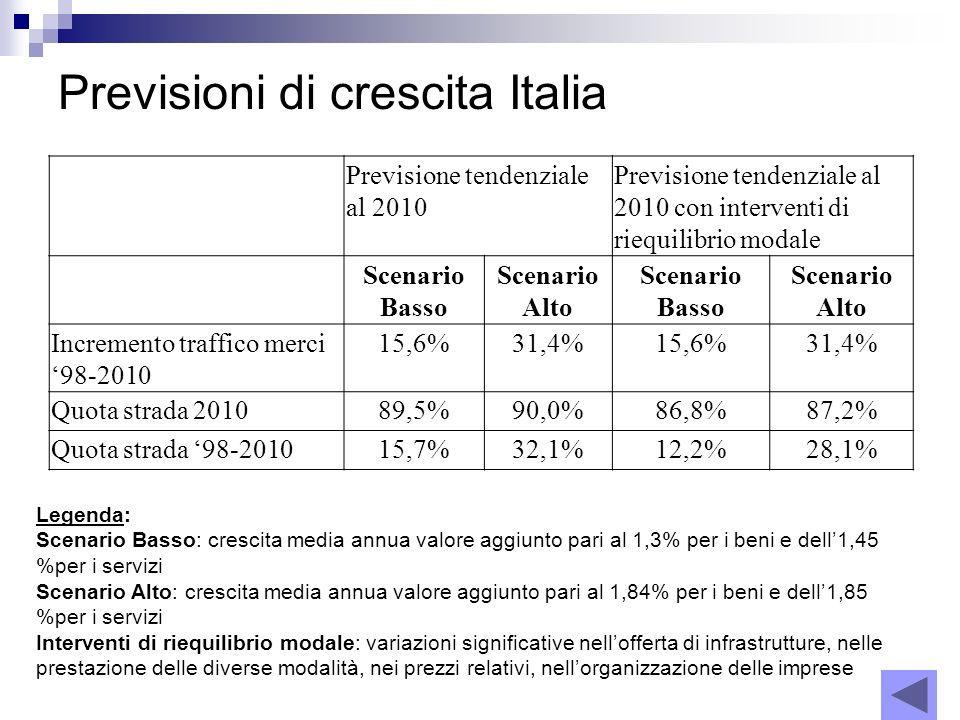 Previsioni di crescita Italia Previsione tendenziale al 2010 Previsione tendenziale al 2010 con interventi di riequilibrio modale Scenario Basso Scena