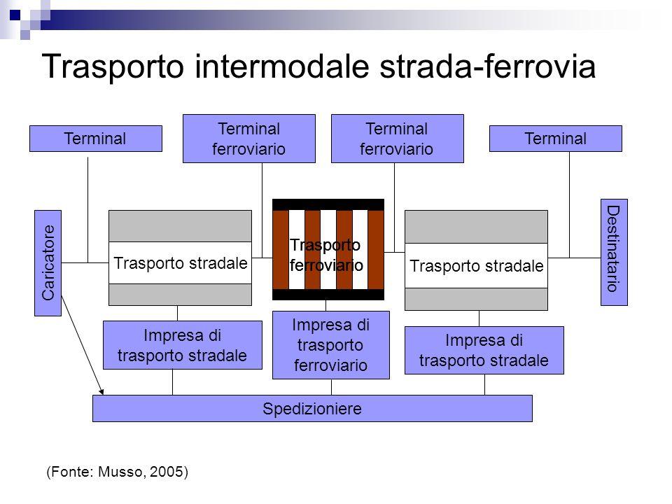 Trasporto intermodale strada-ferrovia Caricatore Terminal Destinatario Terminal Spedizioniere Trasporto stradale (Fonte: Musso, 2005) Impresa di trasp