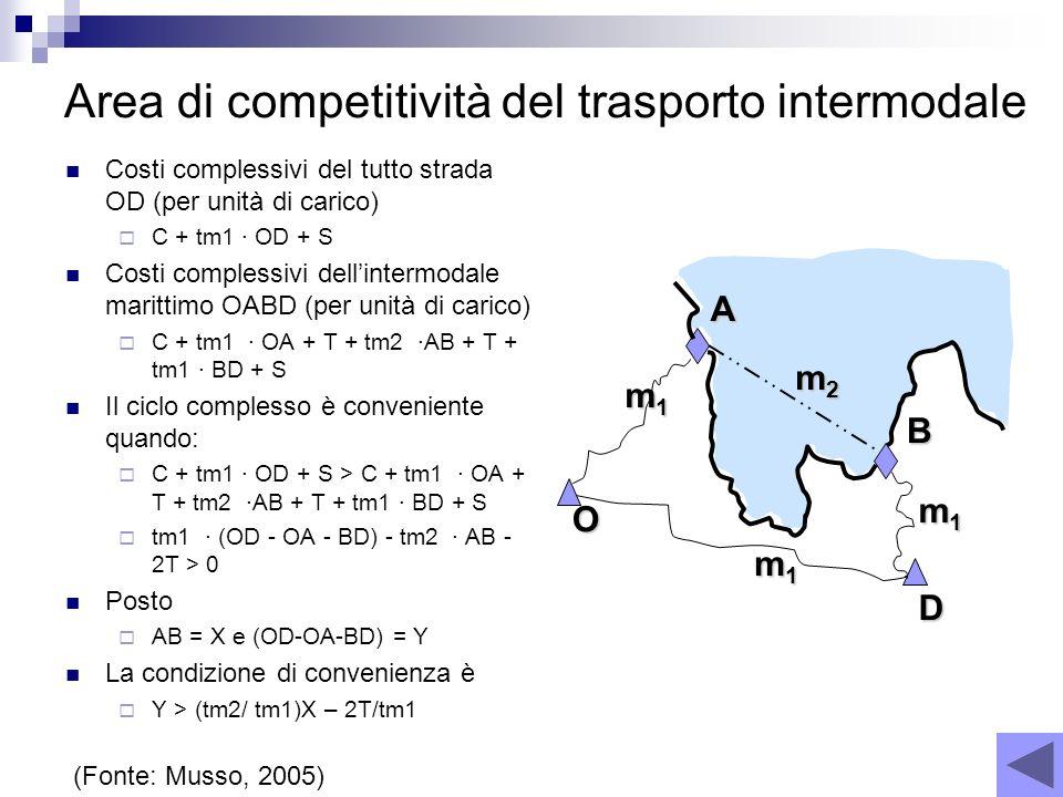Area di competitività del trasporto intermodale Costi complessivi del tutto strada OD (per unità di carico) C + tm1 · OD + S Costi complessivi dellint