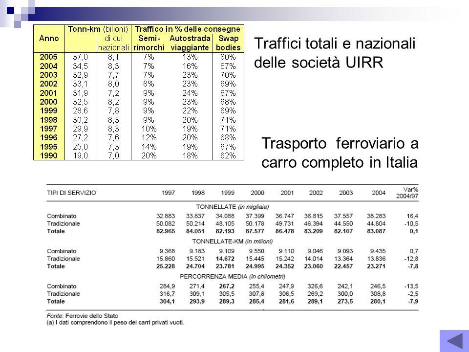 Traffici totali e nazionali delle società UIRR Trasporto ferroviario a carro completo in Italia