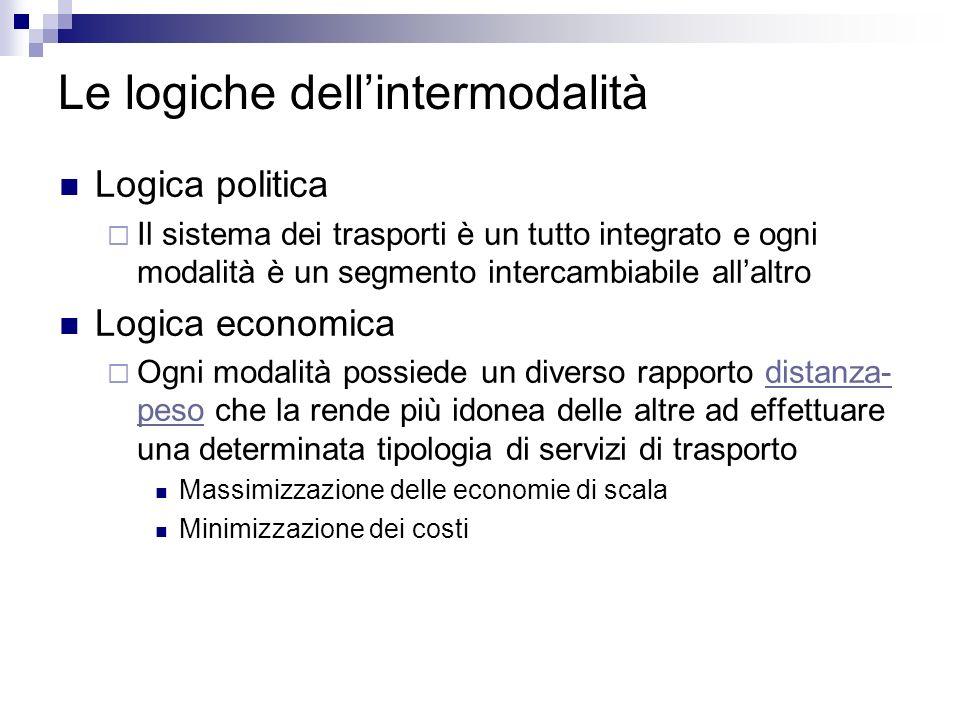 Le logiche dellintermodalità Logica politica Il sistema dei trasporti è un tutto integrato e ogni modalità è un segmento intercambiabile allaltro Logi