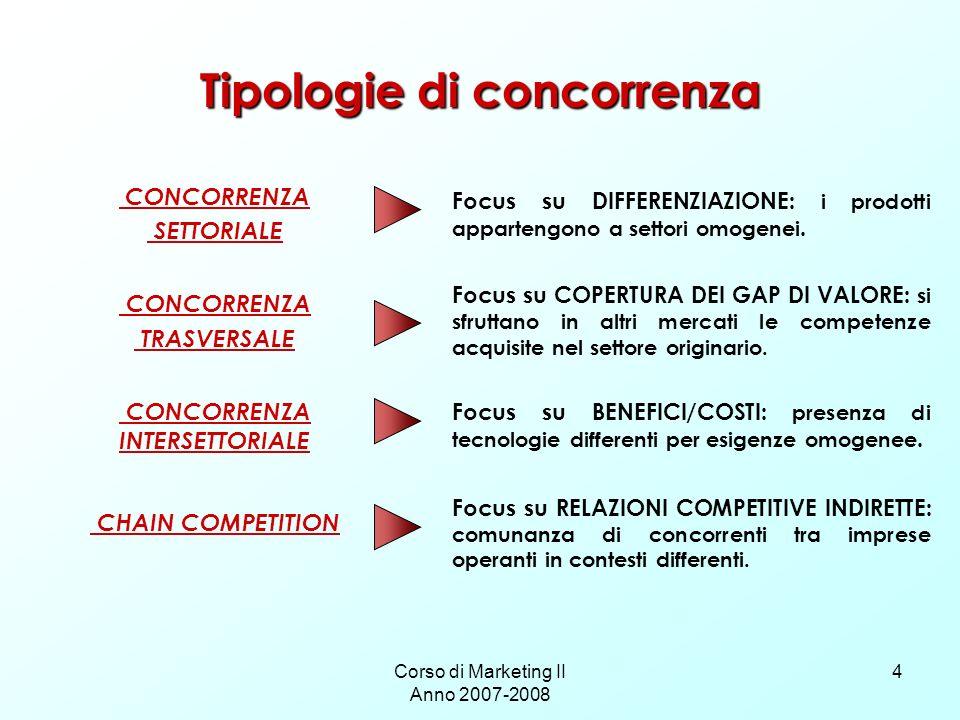 Corso di Marketing II Anno 2007-2008 4 Tipologie di concorrenza CONCORRENZA SETTORIALE CONCORRENZA TRASVERSALE CONCORRENZA INTERSETTORIALE CHAIN COMPE